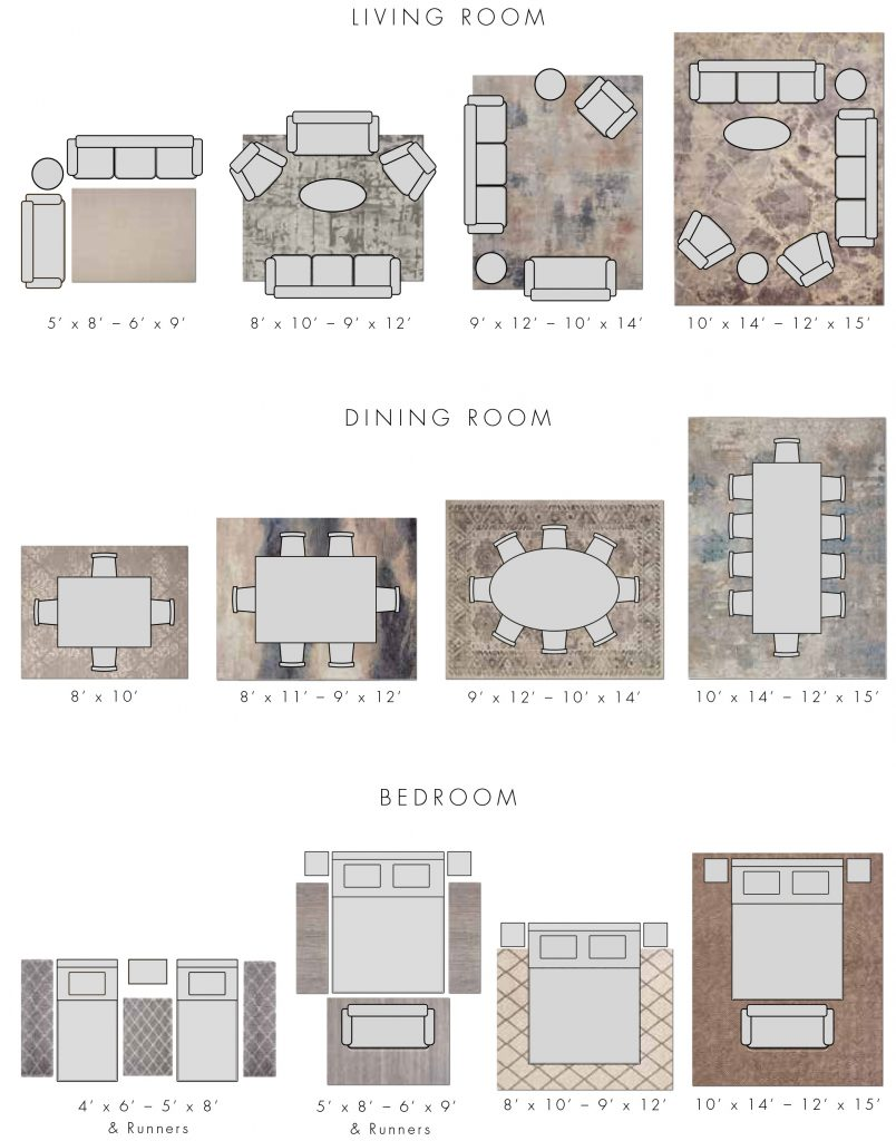 Rug size guide showing ideal sizes for furniture layouts